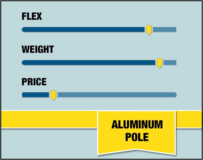 Aluminum Pole Stats