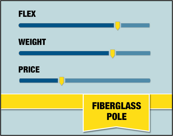 Fiberglass Pole Stats