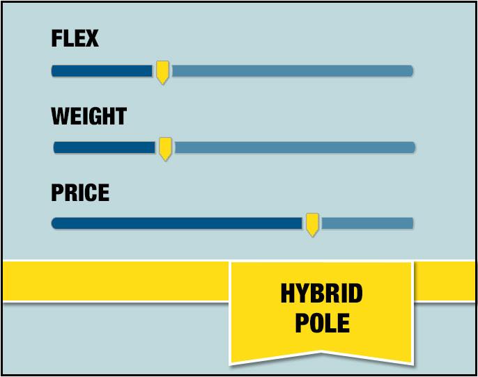 Hybrid Pole Stats