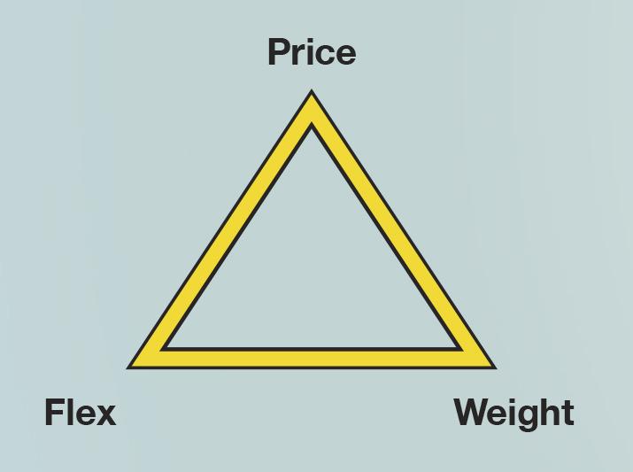 The WaterFed Pole Triangle